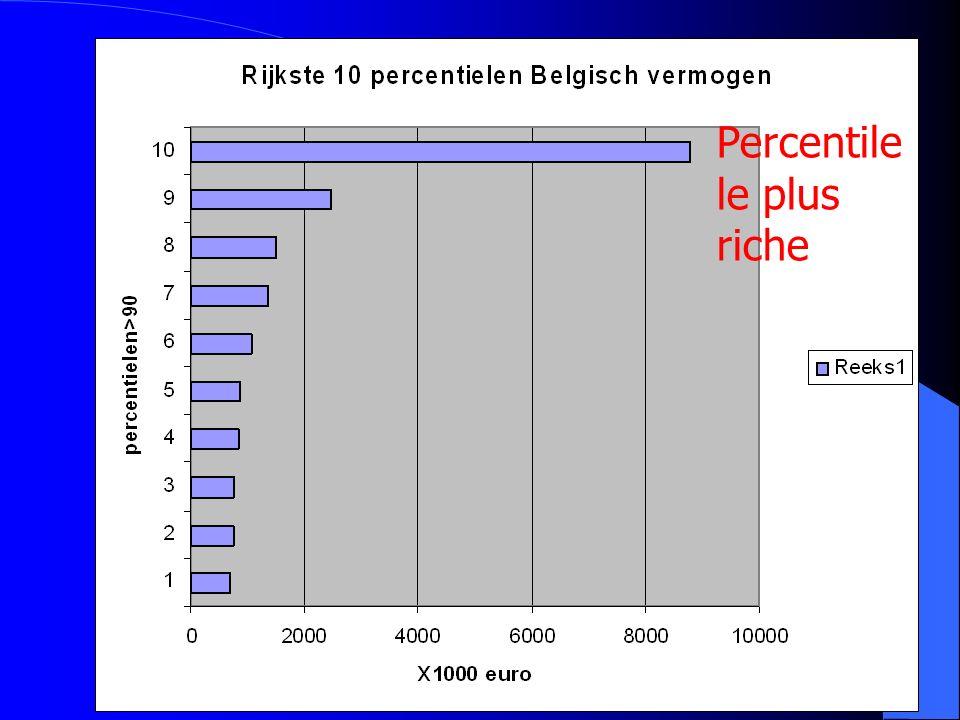 Percentile le plus riche