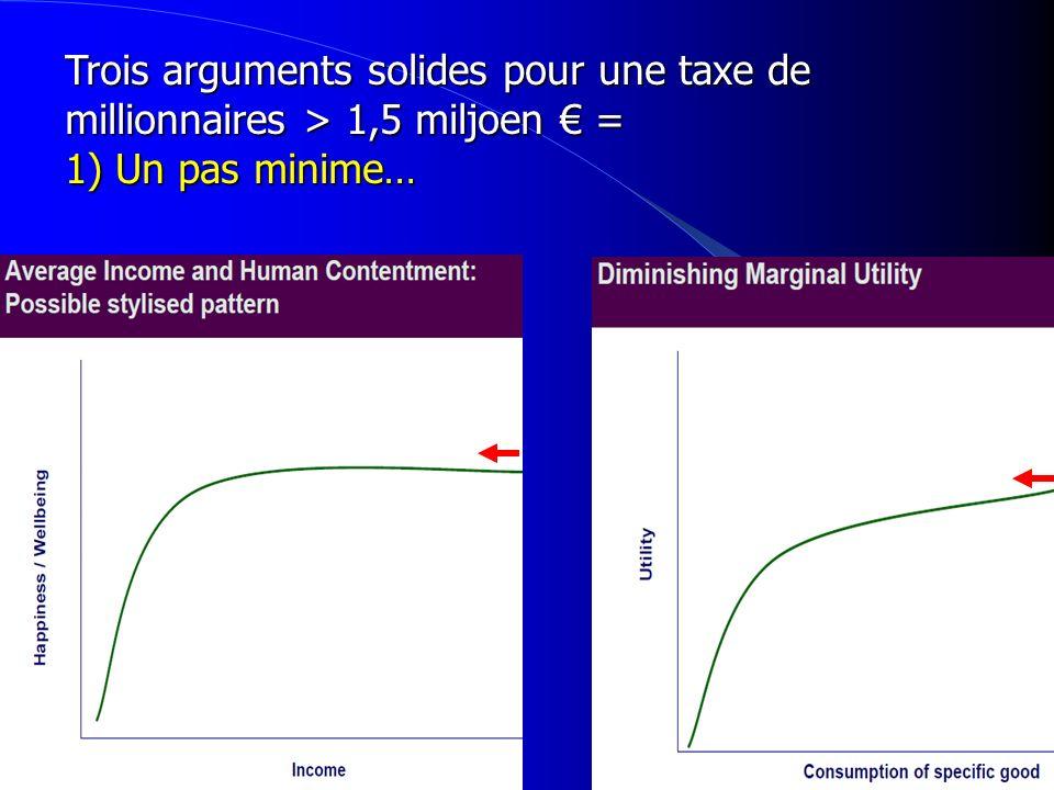 Trois arguments solides pour une taxe de millionnaires > 1,5 miljoen = 1) Un pas minime…