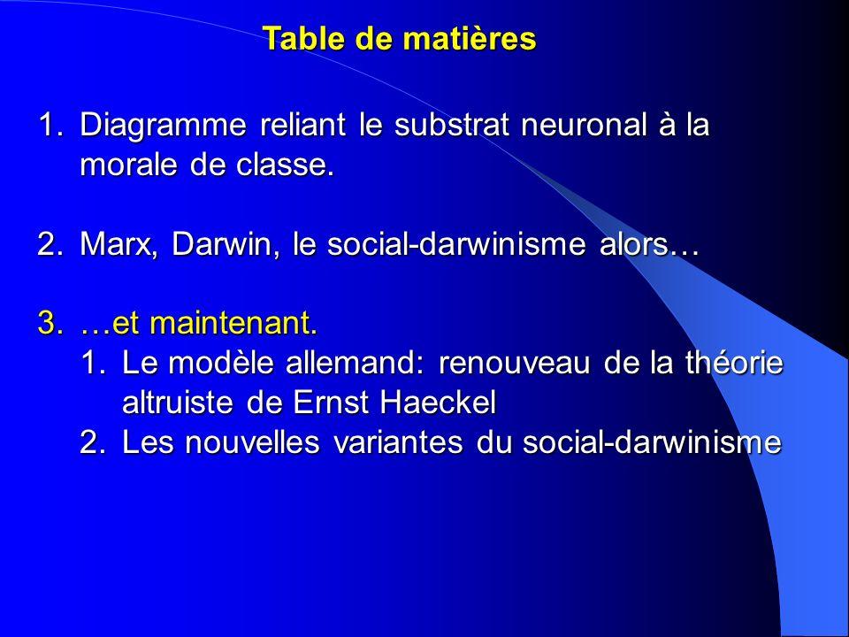 Table de matières 1.Diagramme reliant le substrat neuronal à la morale de classe. 2.Marx, Darwin, le social-darwinisme alors… 3.…et maintenant. 1.Le m