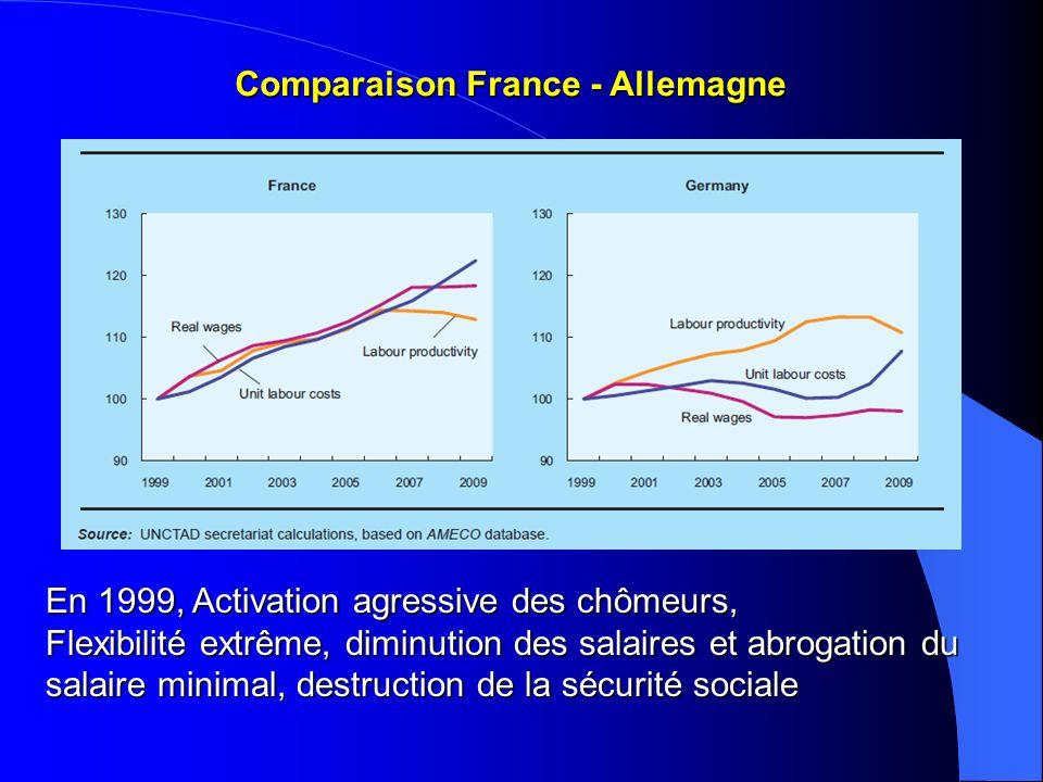 Comparaison France - Allemagne En 1999, Activation agressive des chômeurs, Flexibilité extrême, diminution des salaires et abrogation du salaire minim