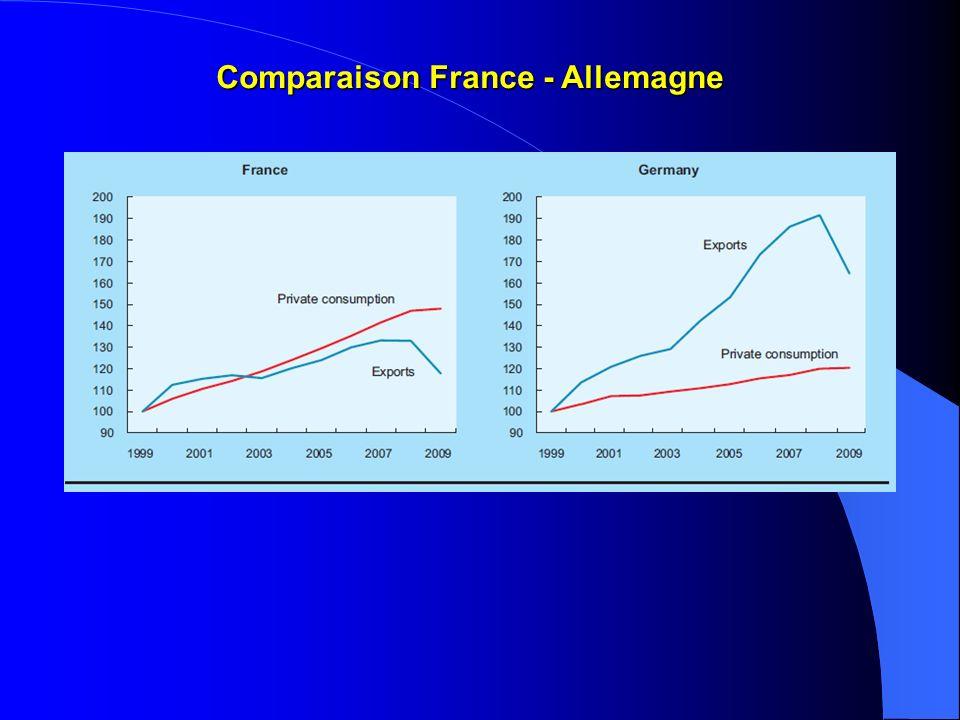 Comparaison France - Allemagne