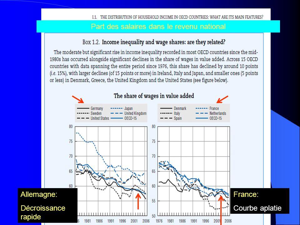 Allemagne: Décroissance rapide France: Courbe aplatie Part des salaires dans le revenu national