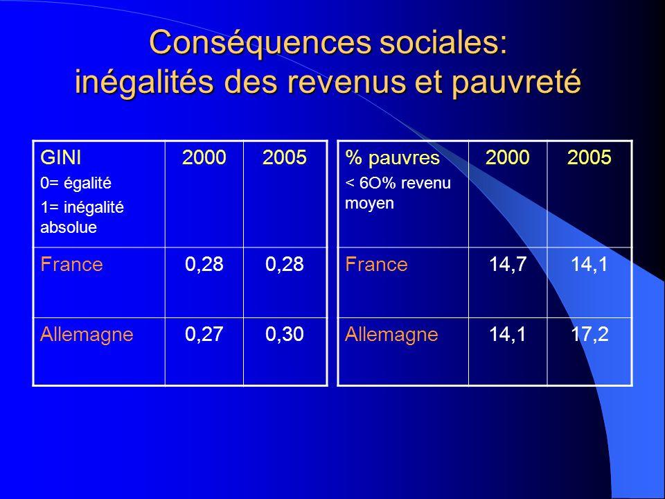 Conséquences sociales: inégalités des revenus et pauvreté GINI 0= égalité 1= inégalité absolue 20002005 France0,28 Allemagne0,270,30 % pauvres < 6O% r