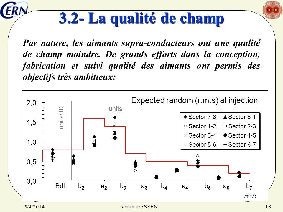 seminaire SFEN5/4/201418 3.2- La qualité de champ Par nature, les aimants supra-conducteurs ont une qualité de champ moindre. De grands efforts dans l