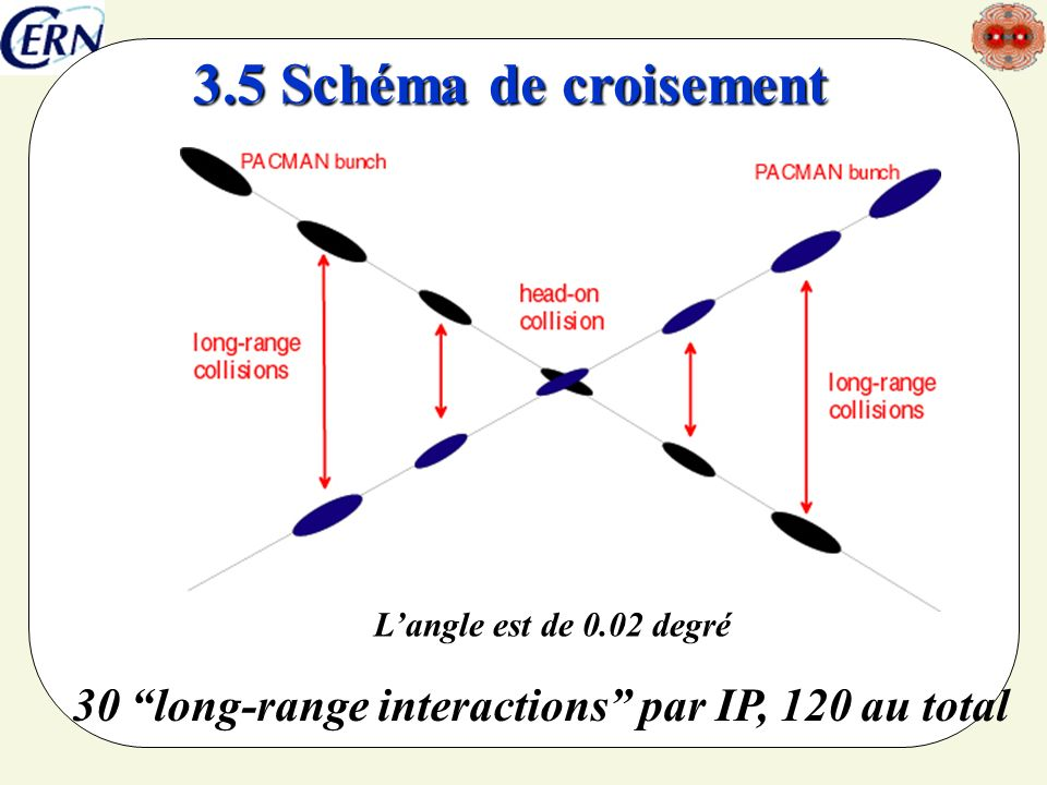 30 long-range interactions par IP, 120 au total 3.5 Schéma de croisement Langle est de 0.02 degré