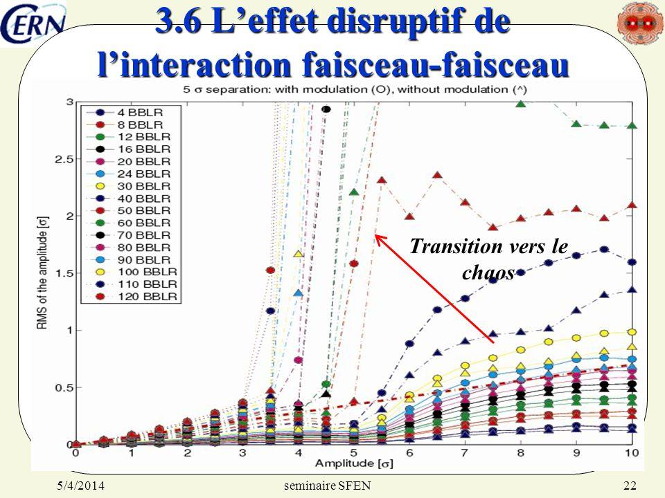 seminaire SFEN5/4/201422 3.6 Leffet disruptif de linteraction faisceau-faisceau Transition vers le chaos