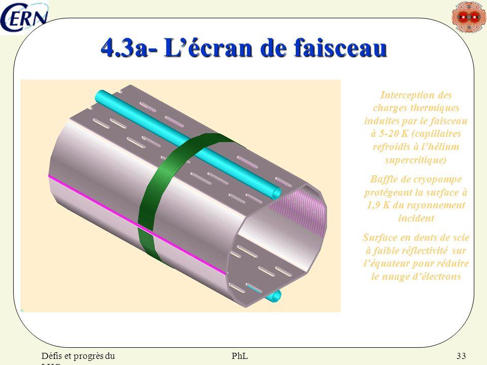 PhLDéfis et progrès du LHC 33 Interception des charges thermiques induites par le faisceau à 5-20 K (capillaires refroidis à lhélium supercritique) Ba