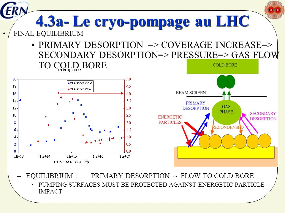 FINAL EQUILIBRIUM PRIMARY DESORPTION => COVERAGE INCREASE=> SECONDARY DESORPTION=> PRESSURE=> GAS FLOW TO COLD BORE –EQUILIBRIUM : PRIMARY DESORPTION ~ FLOW TO COLD BORE PUMPING SURFACES MUST BE PROTECTED AGAINST ENERGETIC PARTICLE IMPACT 4.3a- Le cryo-pompage au LHC