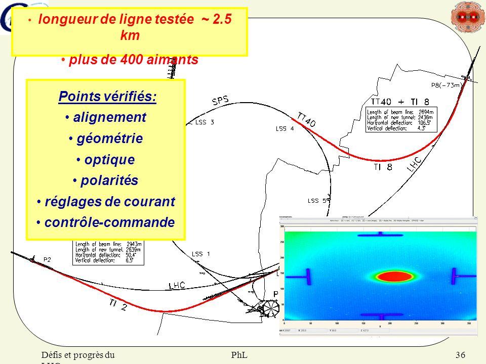 PhLDéfis et progrès du LHC 36 longueur de ligne testée ~ 2.5 km plus de 400 aimants Points vérifiés: alignement géométrie optique polarités réglages d