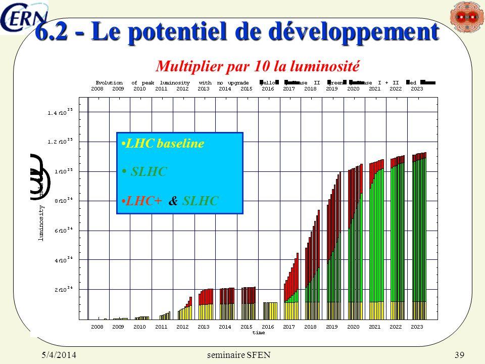 seminaire SFEN5/4/201439 6.2 - Le potentiel de développement LHC baseline SLHC LHC+ & SLHC Multiplier par 10 la luminosité