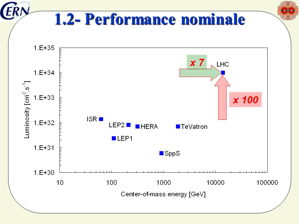 x 100 x 7 1.2- Performance nominale