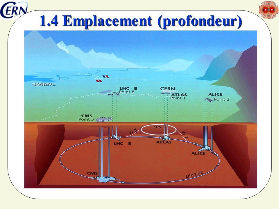 seminaire SFEN5/4/20147 1.5 Structure du collisionneur
