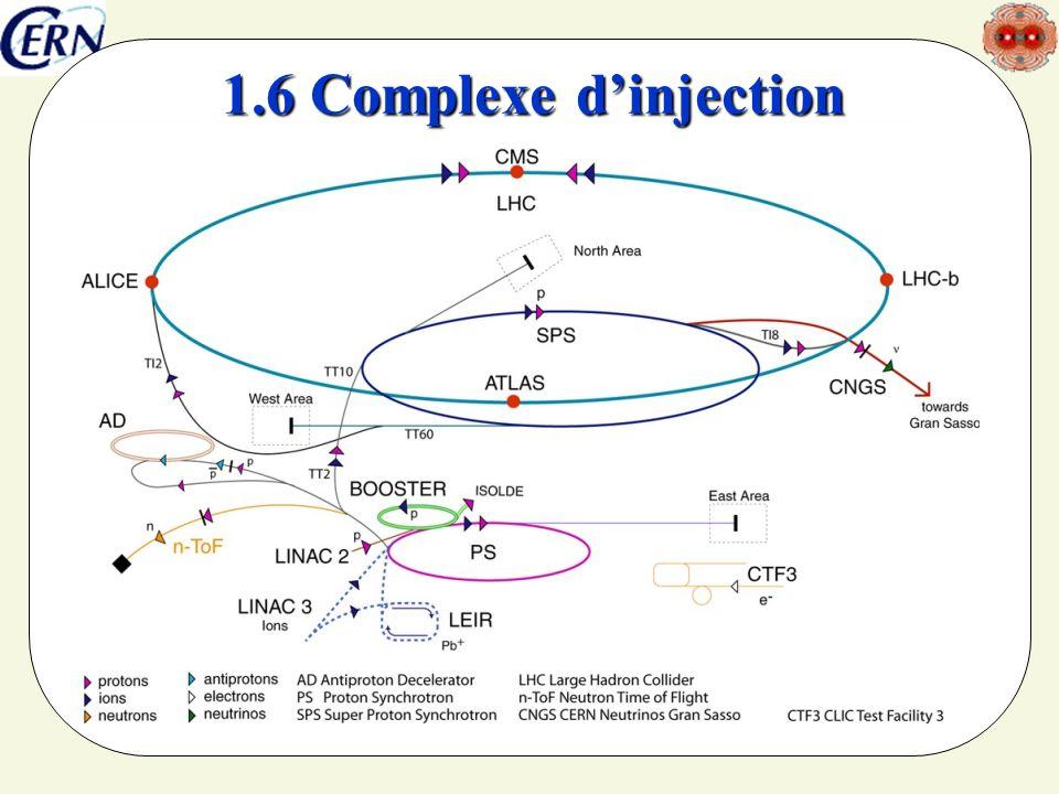 seminaire SFEN5/4/201419 3.3- La dynamique perturbée Afin déviter une diffusion, il faut corriger les ordres supérieurs avec les milliers d aimants de correction (4 à 10 pôles), organisés souvent en familles.