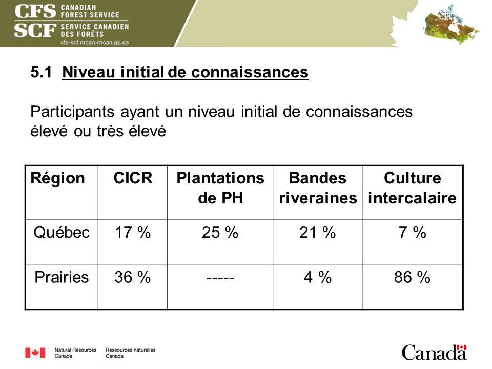5.1 Niveau initial de connaissances Participants ayant un niveau initial de connaissances élevé ou très élevé RégionCICRPlantations de PH Bandes river