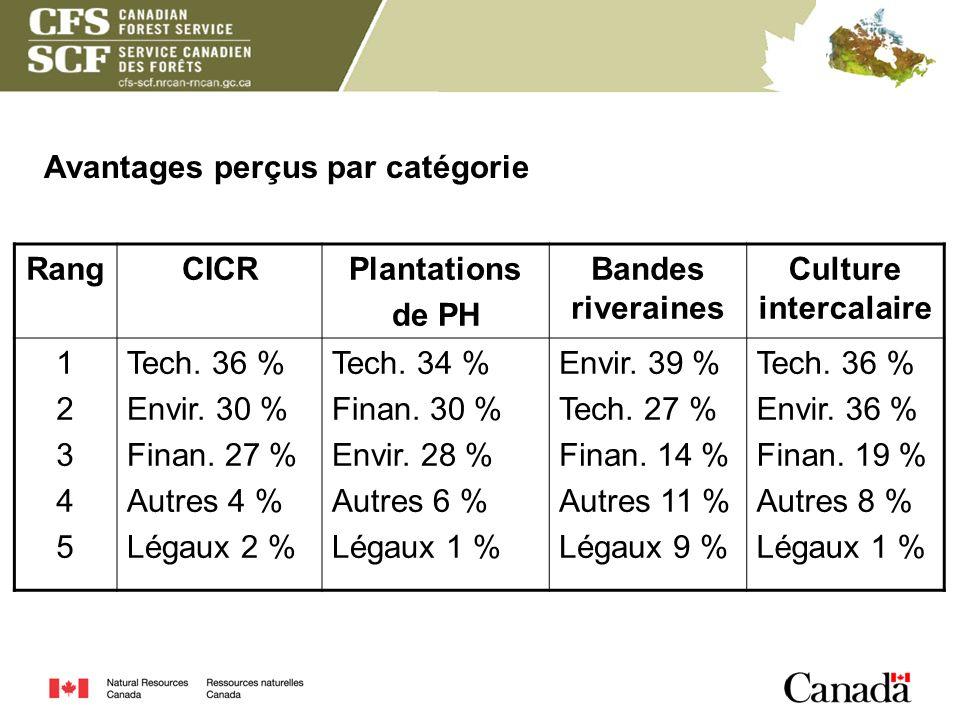 Avantages perçus par catégorie RangCICRPlantations de PH Bandes riveraines Culture intercalaire 1234512345 Tech. 36 % Envir. 30 % Finan. 27 % Autres 4