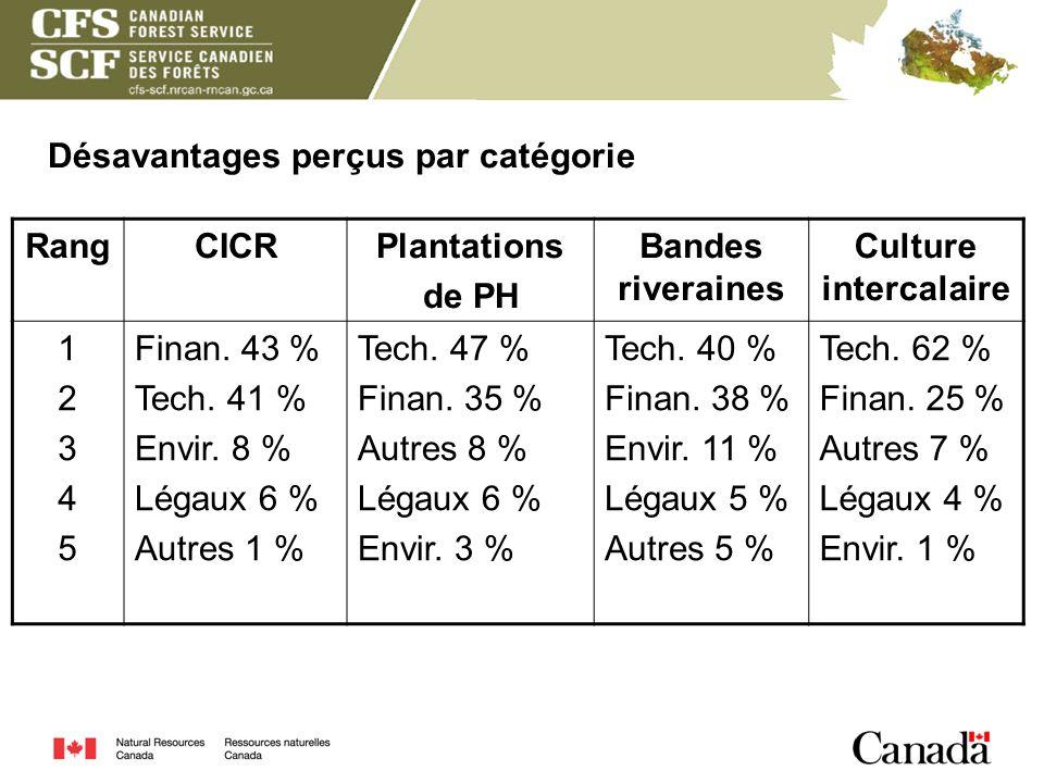Désavantages perçus par catégorie RangCICRPlantations de PH Bandes riveraines Culture intercalaire 1234512345 Finan. 43 % Tech. 41 % Envir. 8 % Légaux