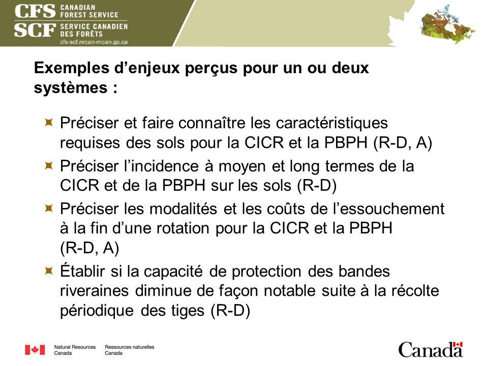 Exemples denjeux perçus pour un ou deux systèmes : Préciser et faire connaître les caractéristiques requises des sols pour la CICR et la PBPH (R-D, A)
