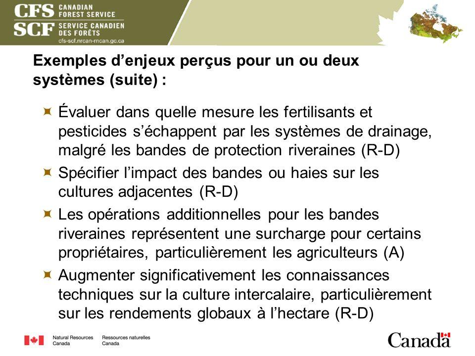 Exemples denjeux perçus pour un ou deux systèmes (suite) : Évaluer dans quelle mesure les fertilisants et pesticides séchappent par les systèmes de dr