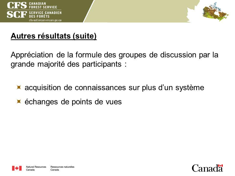 Autres résultats (suite) Appréciation de la formule des groupes de discussion par la grande majorité des participants : acquisition de connaissances s