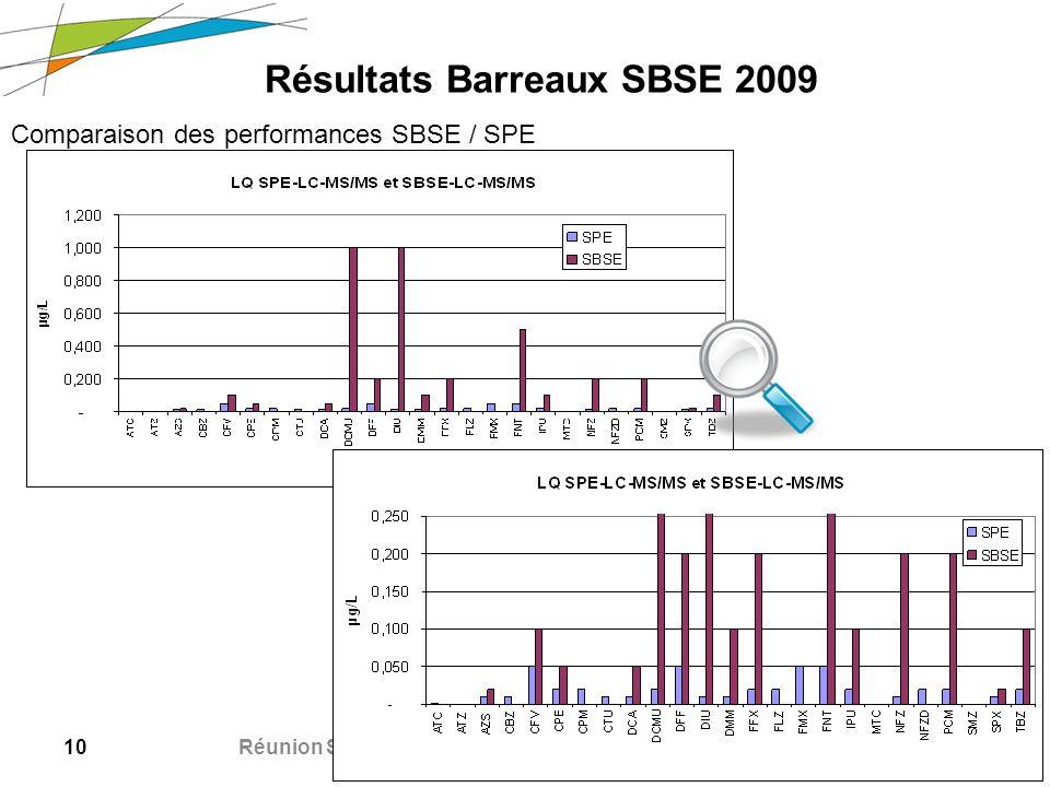10 Réunion SAAM – 20/09/2010 Résultats Barreaux SBSE 2009 Comparaison des performances SBSE / SPE