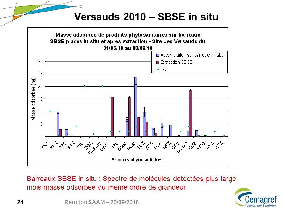 24 Réunion SAAM – 20/09/2010 Versauds 2010 – SBSE in situ Barreaux SBSE in situ : Spectre de molécules détectées plus large mais masse adsorbée du même ordre de grandeur