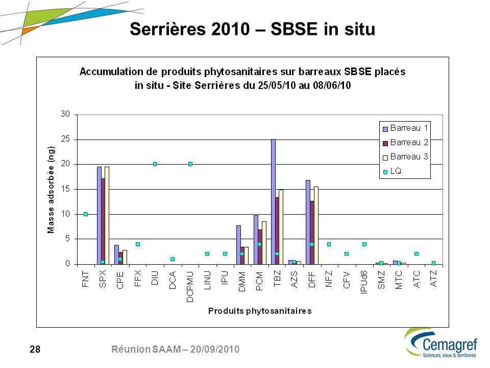 28 Réunion SAAM – 20/09/2010 Serrières 2010 – SBSE in situ