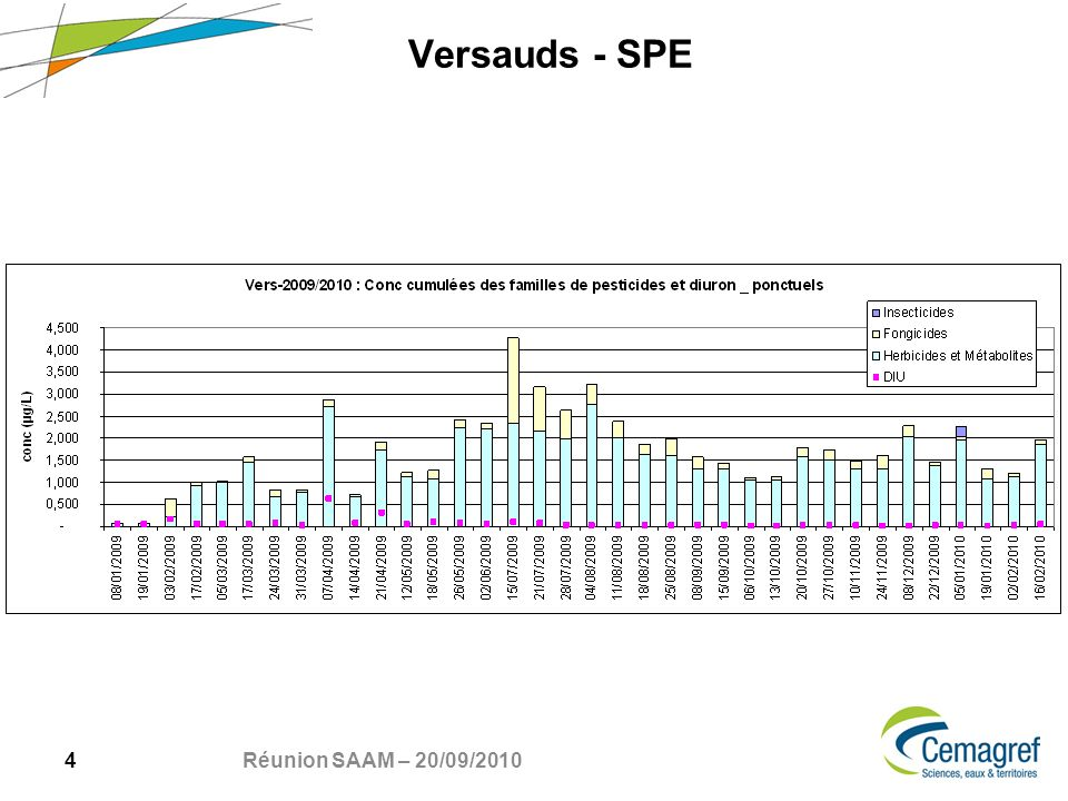 25 Réunion SAAM – 20/09/2010 Versauds 2010 – SBSE in situ Cinétique : Accumulation pendant ~1 semaine