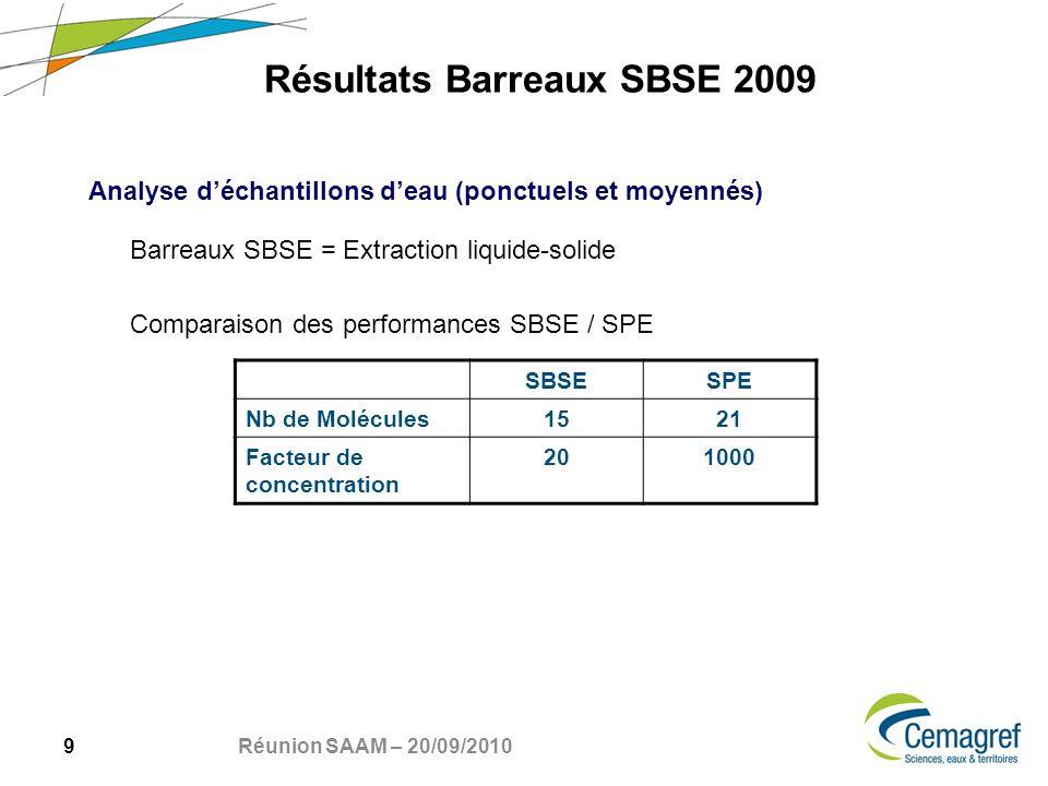20 Réunion SAAM – 20/09/2010 Versauds 2010 – SBSE in situ