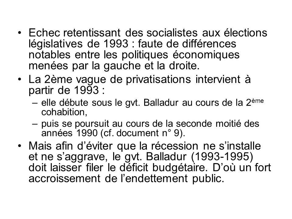 Echec retentissant des socialistes aux élections législatives de 1993 : faute de différences notables entre les politiques économiques menées par la g