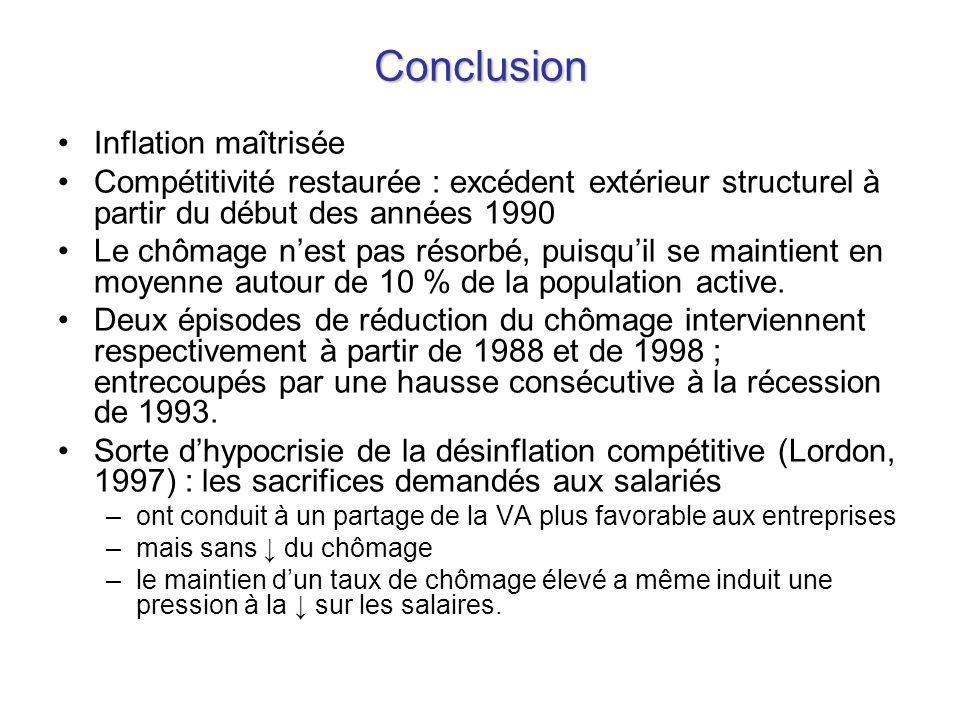 Conclusion Inflation maîtrisée Compétitivité restaurée : excédent extérieur structurel à partir du début des années 1990 Le chômage nest pas résorbé,