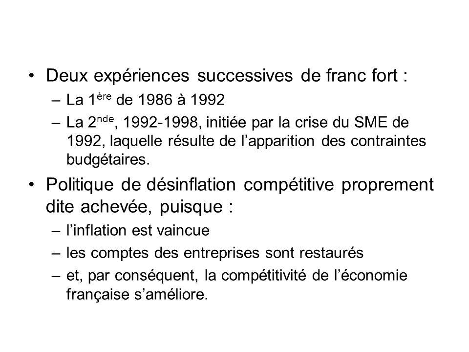 Deux expériences successives de franc fort : –La 1 ère de 1986 à 1992 –La 2 nde, 1992-1998, initiée par la crise du SME de 1992, laquelle résulte de l