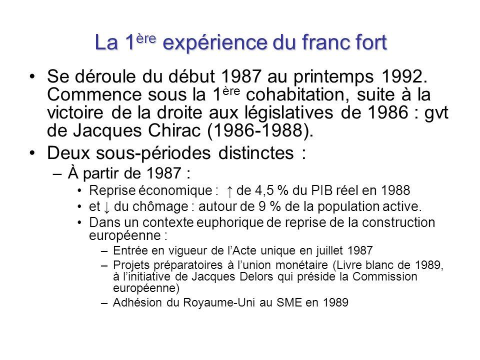 La 1 ère expérience du franc fort Se déroule du début 1987 au printemps 1992. Commence sous la 1 ère cohabitation, suite à la victoire de la droite au