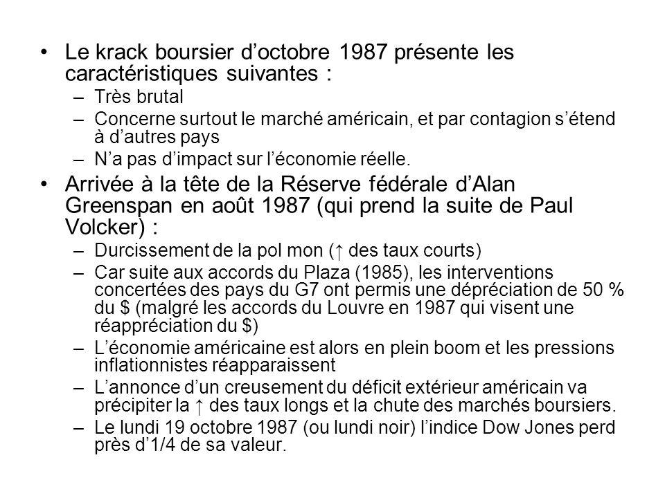 Le krack boursier doctobre 1987 présente les caractéristiques suivantes : –Très brutal –Concerne surtout le marché américain, et par contagion sétend