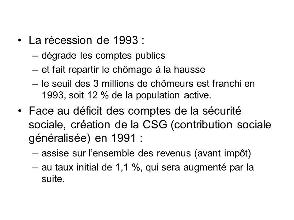 La récession de 1993 : –dégrade les comptes publics –et fait repartir le chômage à la hausse –le seuil des 3 millions de chômeurs est franchi en 1993,
