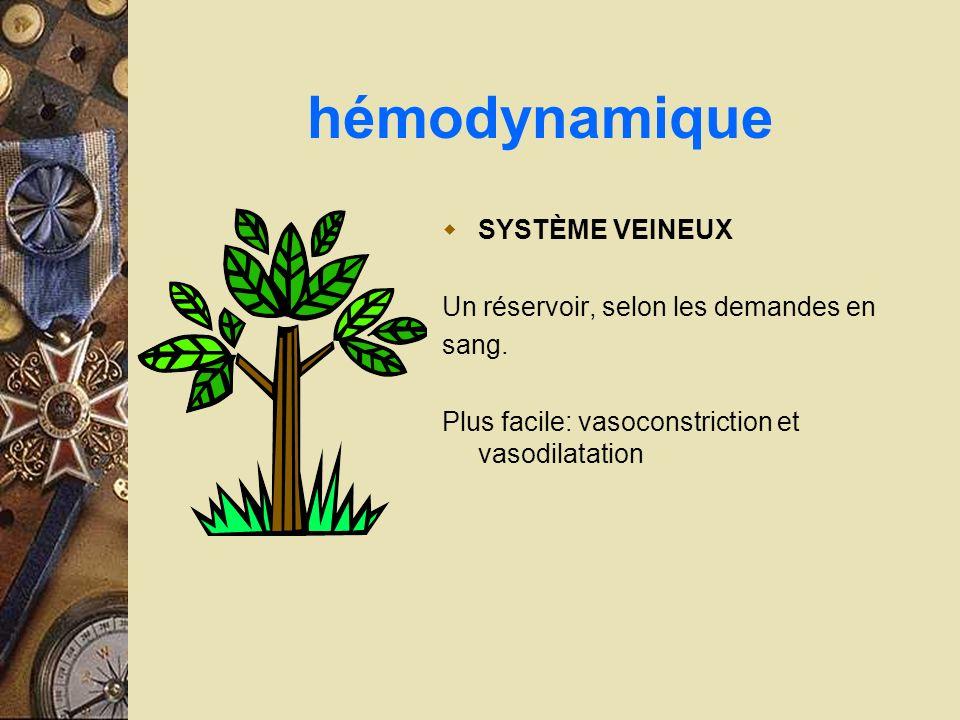 hémodynamique SYSTÈME VEINEUX Un réservoir, selon les demandes en sang. Plus facile: vasoconstriction et vasodilatation