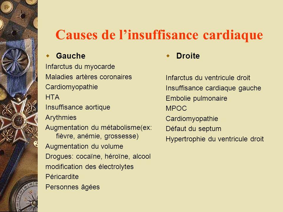 Causes de linsuffisance cardiaque Gauche Infarctus du myocarde Maladies artères coronaires Cardiomyopathie HTA Insuffisance aortique Arythmies Augment