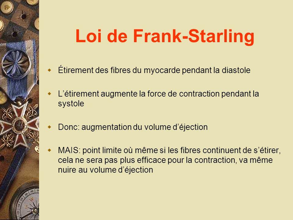 Loi de Frank-Starling Étirement des fibres du myocarde pendant la diastole Létirement augmente la force de contraction pendant la systole Donc: augmen