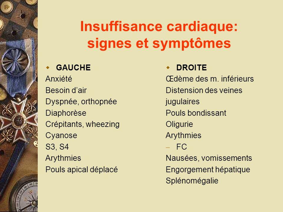 Insuffisance cardiaque: signes et symptômes GAUCHE Anxiété Besoin dair Dyspnée, orthopnée Diaphorèse Crépitants, wheezing Cyanose S3, S4 Arythmies Pou