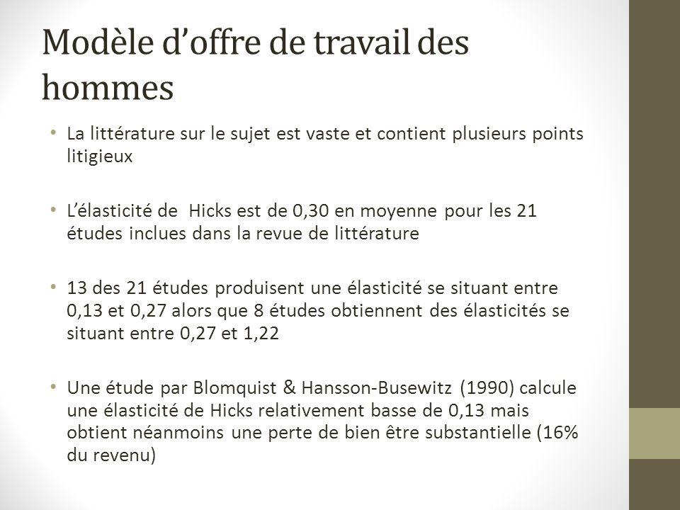 Modèle doffre de travail des hommes La littérature sur le sujet est vaste et contient plusieurs points litigieux Lélasticité de Hicks est de 0,30 en moyenne pour les 21 études inclues dans la revue de littérature 13 des 21 études produisent une élasticité se situant entre 0,13 et 0,27 alors que 8 études obtiennent des élasticités se situant entre 0,27 et 1,22 Une étude par Blomquist & Hansson-Busewitz (1990) calcule une élasticité de Hicks relativement basse de 0,13 mais obtient néanmoins une perte de bien être substantielle (16% du revenu)