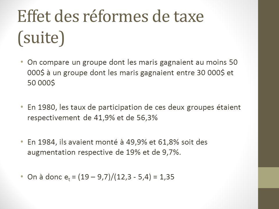 Effet des réformes de taxe (suite) On compare un groupe dont les maris gagnaient au moins 50 000$ à un groupe dont les maris gagnaient entre 30 000$ et 50 000$ En 1980, les taux de participation de ces deux groupes étaient respectivement de 41,9% et de 56,3% En 1984, ils avaient monté à 49,9% et 61,8% soit des augmentation respective de 19% et de 9,7%.