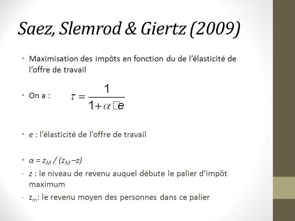 Saez, Slemrod & Giertz (2009) Maximisation des impôts en fonction du de lélasticité de loffre de travail On a : e : lélasticité de loffre de travail α = z M / (z M –z) -z : le niveau de revenu auquel débute le palier dimpôt maximum -z m : le revenu moyen des personnes dans ce palier
