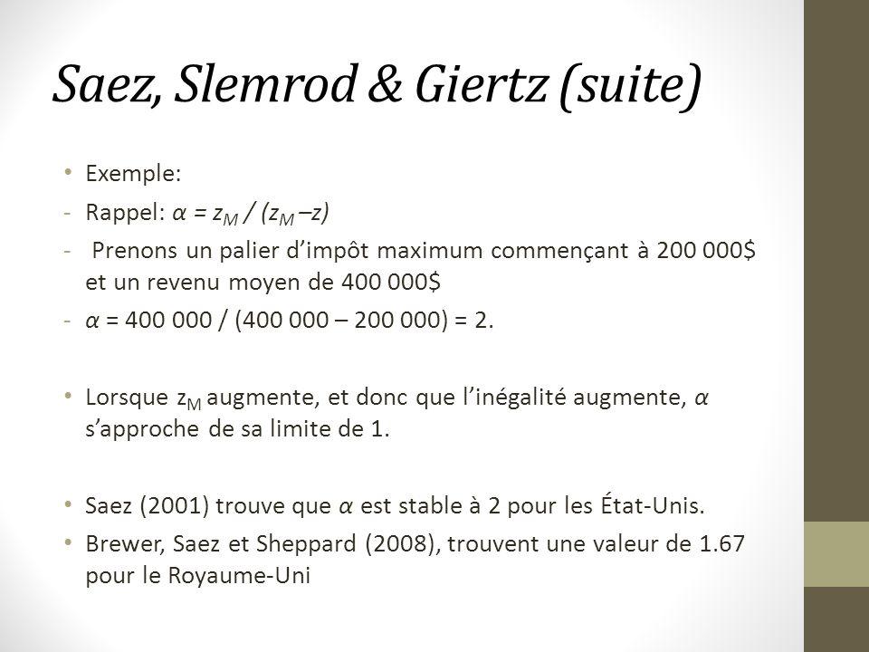 Saez, Slemrod & Giertz (suite) Exemple: -Rappel: α = z M / (z M –z) - Prenons un palier dimpôt maximum commençant à 200 000$ et un revenu moyen de 400 000$ -α = 400 000 / (400 000 – 200 000) = 2.