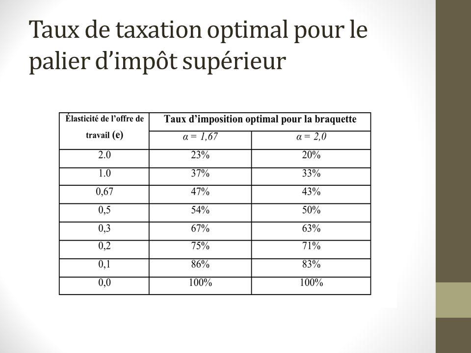 Modèle doffre de travail statique Dans le modèle statique, lutilité à la période t dépend positivement de la consommation C t et du loisir La consommation est donc donnée par la contrainte de budget statique : C t = w t (1-τ) h t + N t Avec - w t : le salaire pré-taxe - τ : le taux de taxation sur le revenu - N t : les revenus hors-travail.