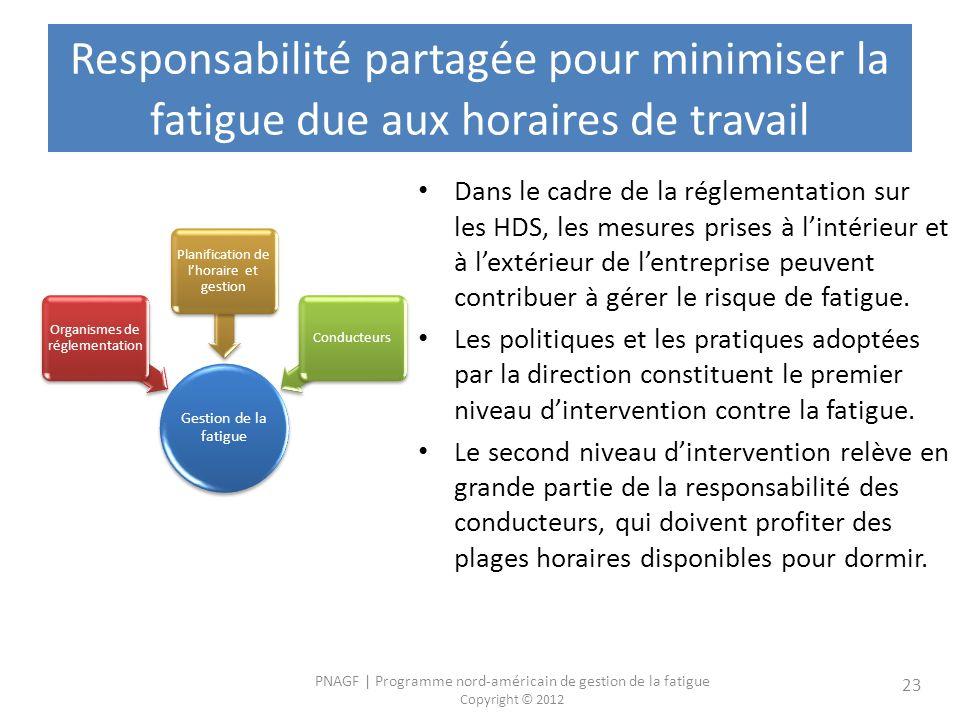 PNAGF | Programme nord-américain de gestion de la fatigue Copyright © 2012 23 Responsabilité partagée pour minimiser la fatigue due aux horaires de tr