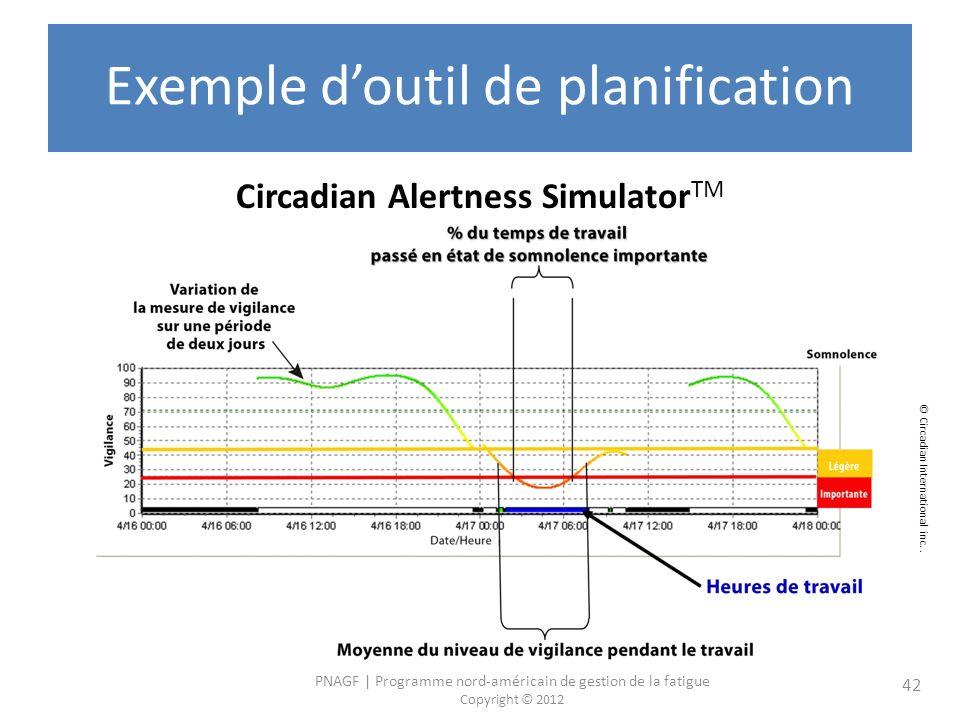 PNAGF | Programme nord-américain de gestion de la fatigue Copyright © 2012 42 Exemple doutil de planification Circadian Alertness Simulator TM © Circadian International inc..