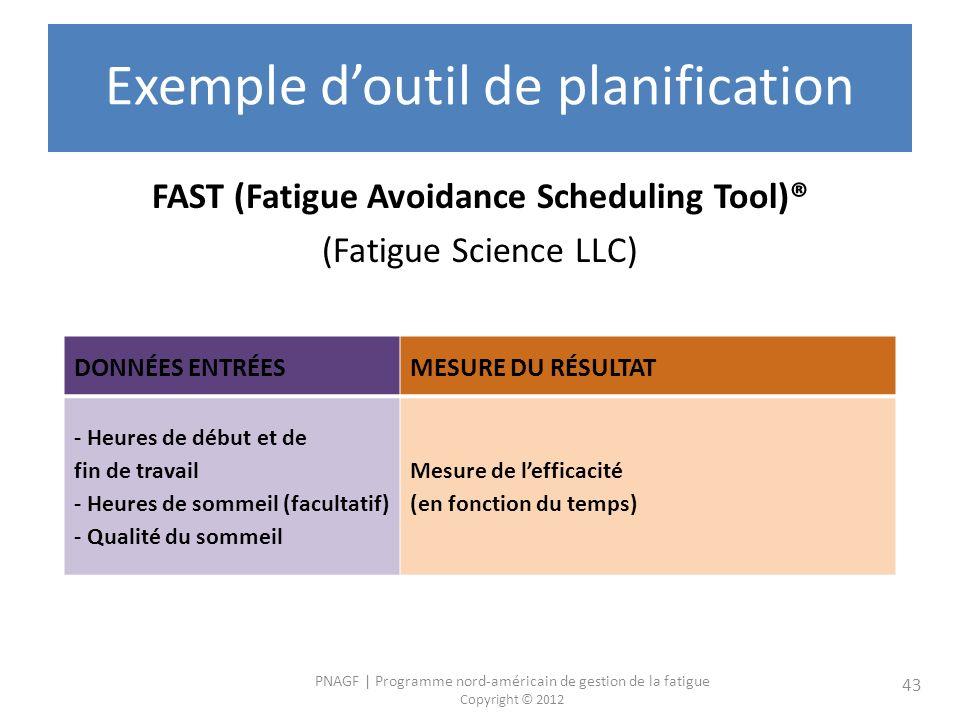 PNAGF | Programme nord-américain de gestion de la fatigue Copyright © 2012 43 Exemple doutil de planification FAST (Fatigue Avoidance Scheduling Tool)