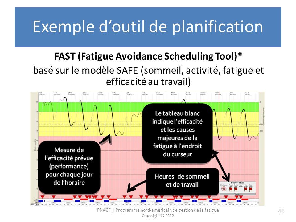 PNAGF | Programme nord-américain de gestion de la fatigue Copyright © 2012 44 Exemple doutil de planification FAST (Fatigue Avoidance Scheduling Tool)® basé sur le modèle SAFE (sommeil, activité, fatigue et efficacité au travail)