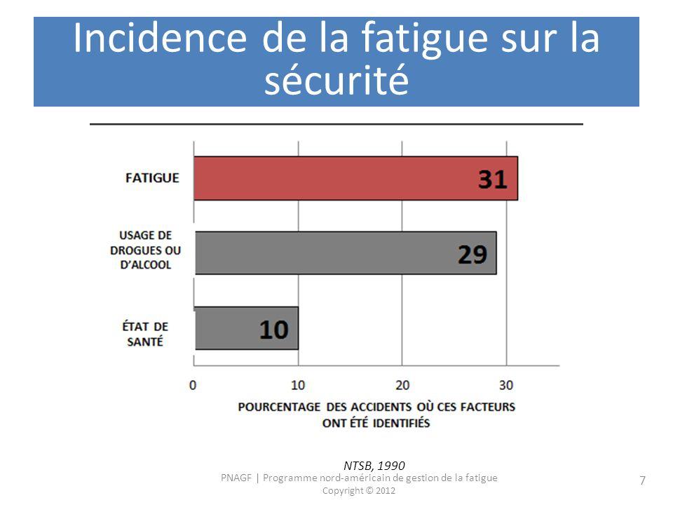 PNAGF | Programme nord-américain de gestion de la fatigue Copyright © 2012 7 Incidence de la fatigue sur la sécurité NTSB, 1990