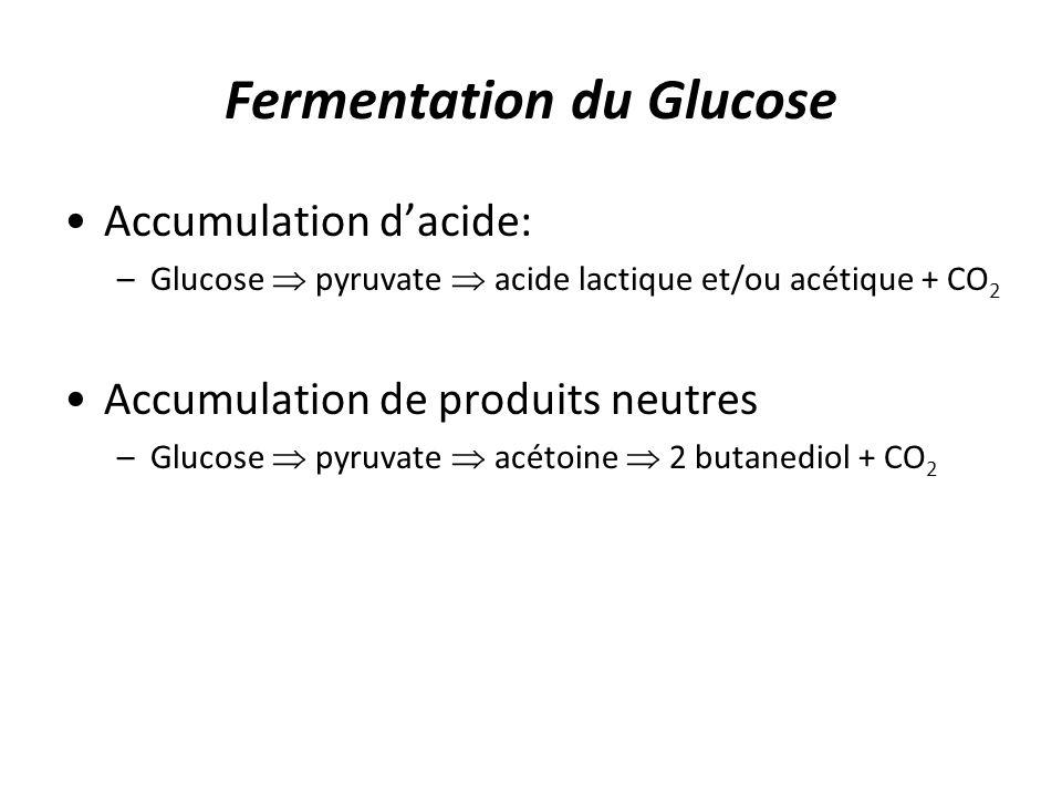 Fermentation du Glucose Accumulation dacide: –Glucose pyruvate acide lactique et/ou acétique + CO 2 Accumulation de produits neutres –Glucose pyruvate