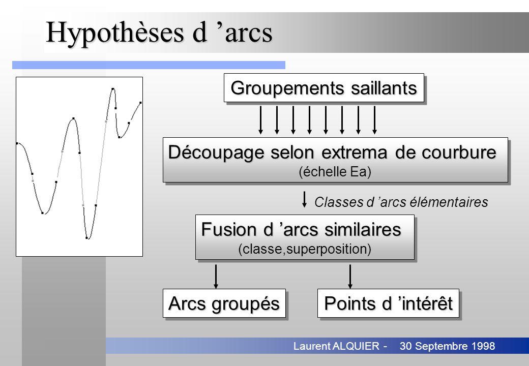 30 Septembre 1998Laurent ALQUIER - Hypothèses d arcs Groupements saillants Points d intérêt Découpage selon extrema de courbure (échelle Ea) Découpage